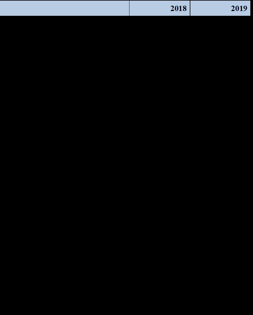 P22019